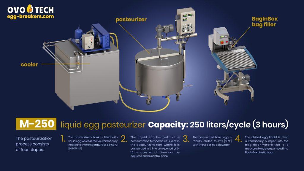 M-250 liquid egg pasteurizer